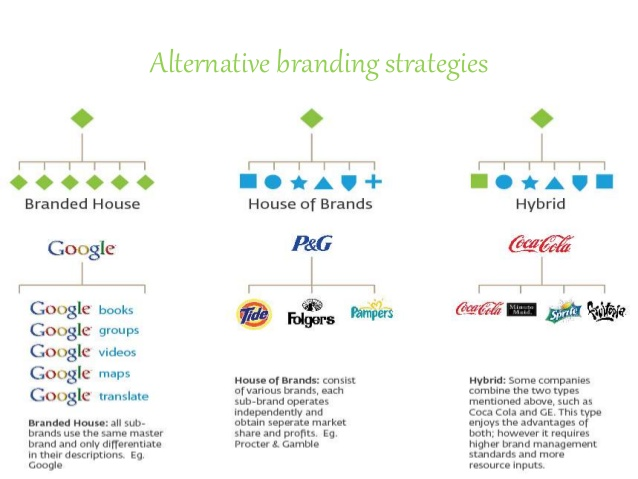 Devising Brand Strategy, Graphic by Sameer Mathur