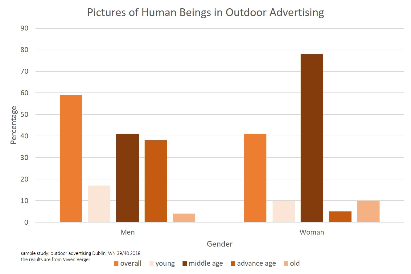 Gender in OOH Advertising Dublin - Results